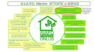 Servizi di AVAPO Mestre