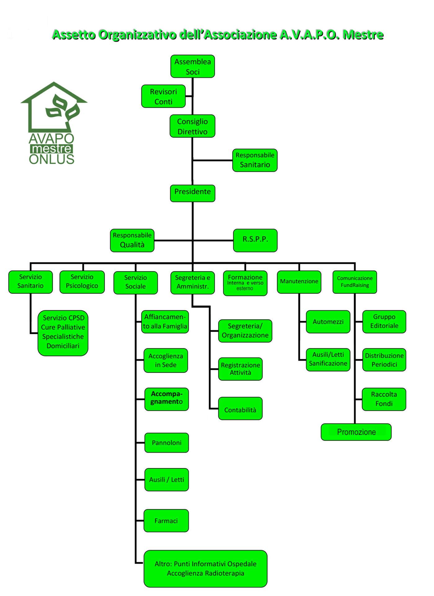 assetto organizzativo